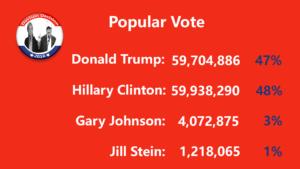 popular-vote